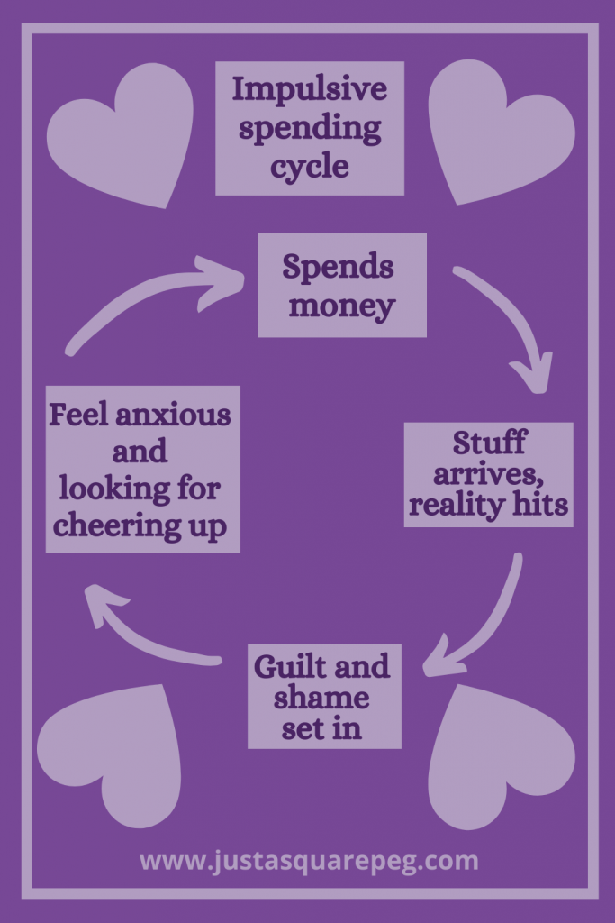 A graphic from Just A Square Peg blog about the impulsive spending cycle